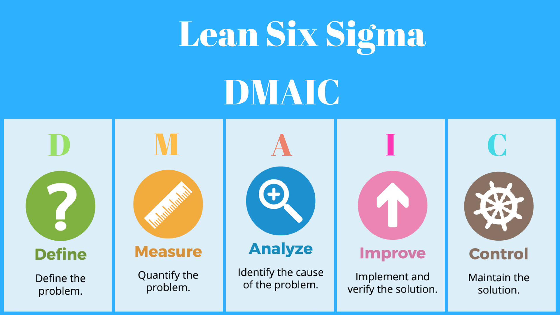 dmaic approach in lean six sigma msys training