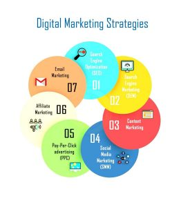 The Nuances of Digital Marketing Strategy
