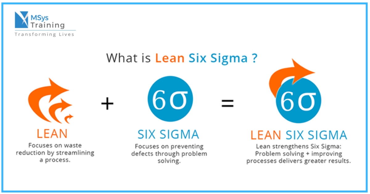 What is Lean Six Sigma and levels of Six Sigma Belts