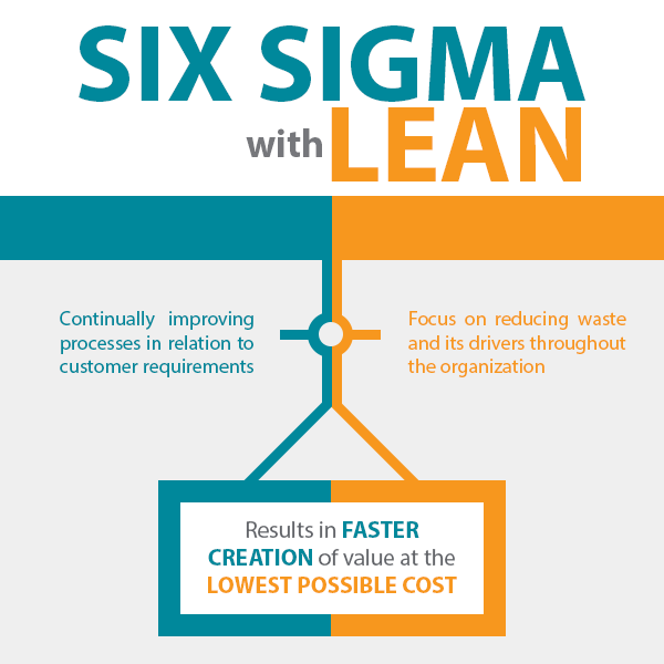 Six Sigma with Lean