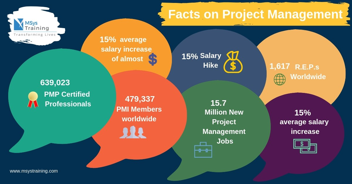 Facts of Project Management