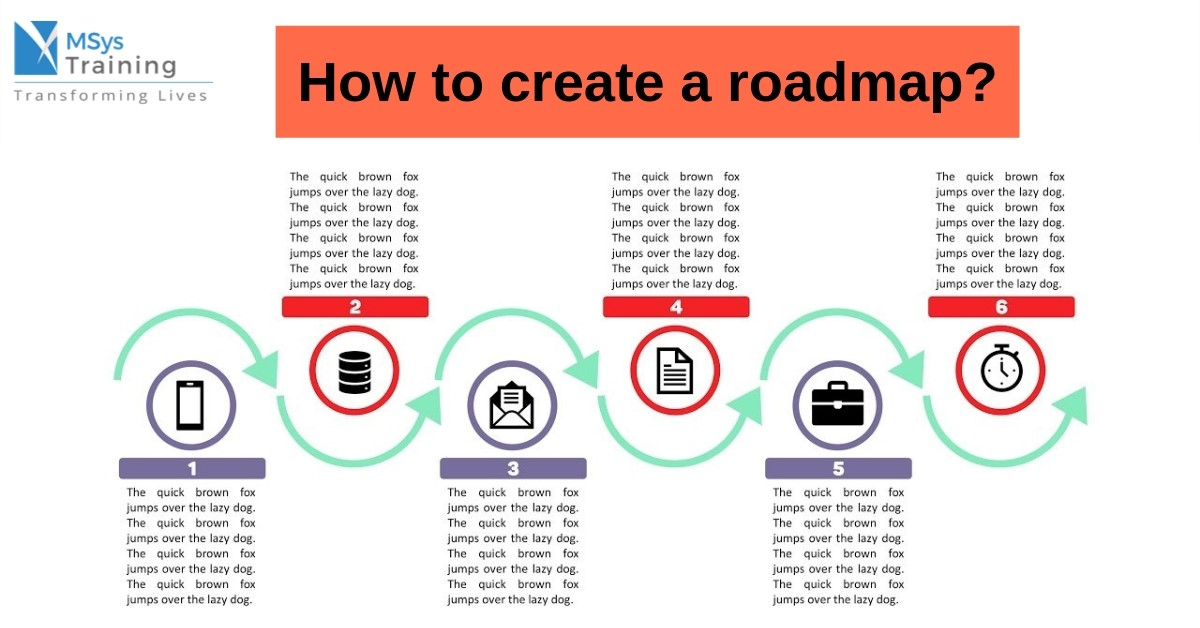 how to create the roadmap
