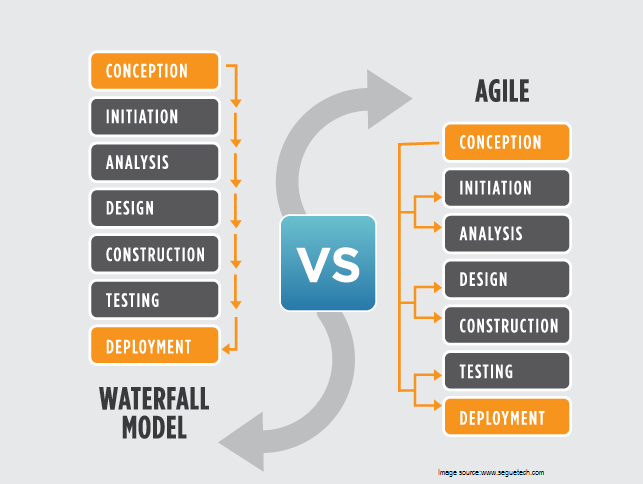 waterfall model vs agile