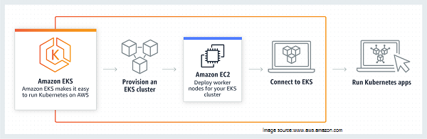 K8s clusters in AWS