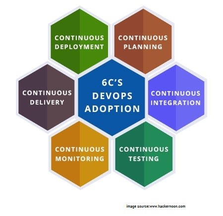 6c's devops adoption