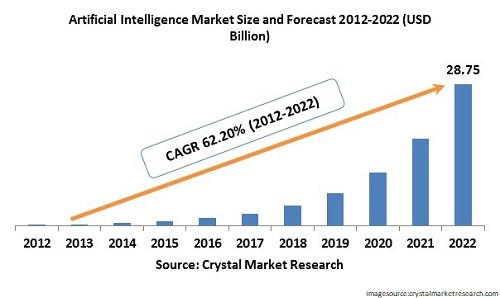 artificial intelligence forecast