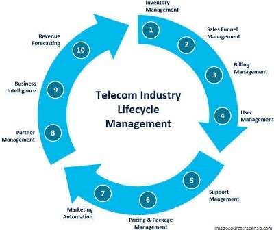 telecom industry life cycle management