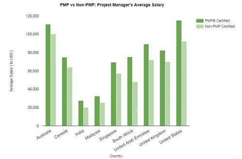 Project Manager Salaries Based on Certification Status