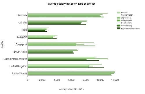 Project Manager Salaries Built on Project Type