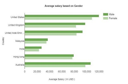 Project Manager Salaries Grounded on Gender