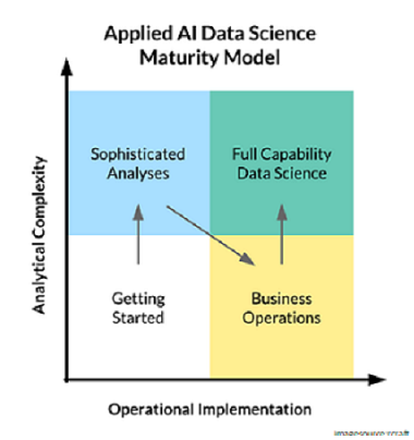 AI data science maturity model