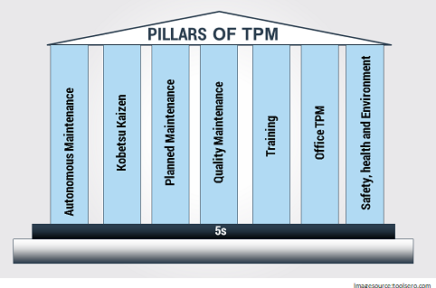 pillers of tpm