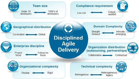 agile delivery scaling factors